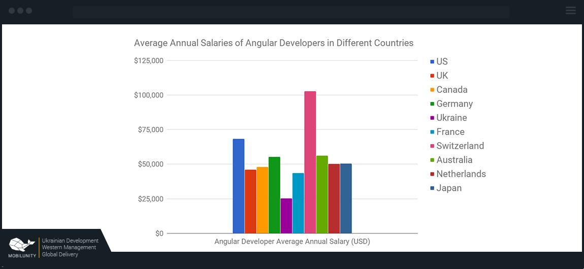 salaries of Angular 4 JavaScript developers