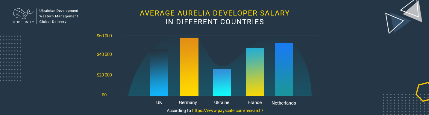 salaries of Aurelia JS developers