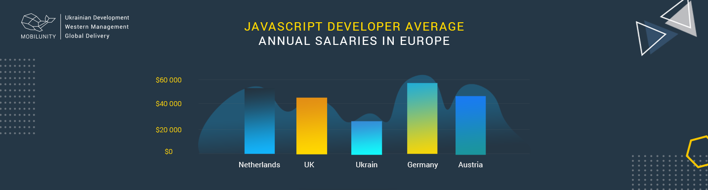 salaries of Aurelia developer and JavaScript ones
