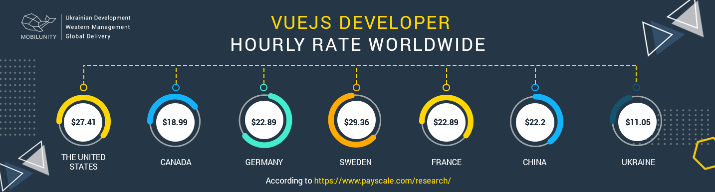 vuejs developer hourly rate