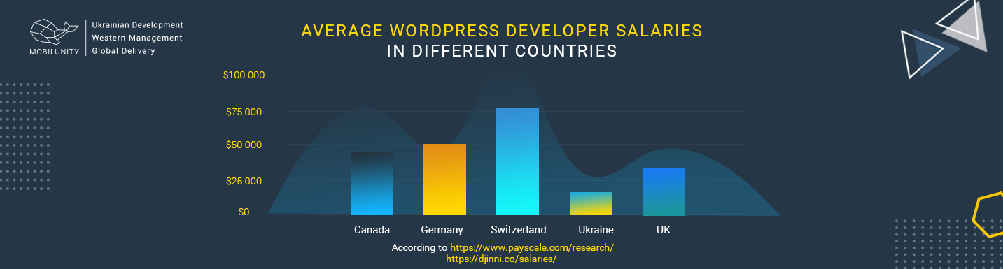 wordpress developer salary