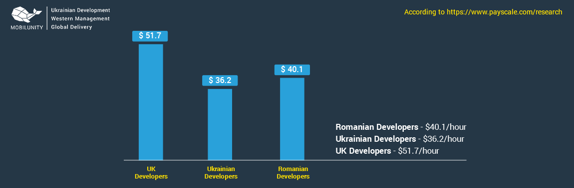 rate of web developers in romania and other countries