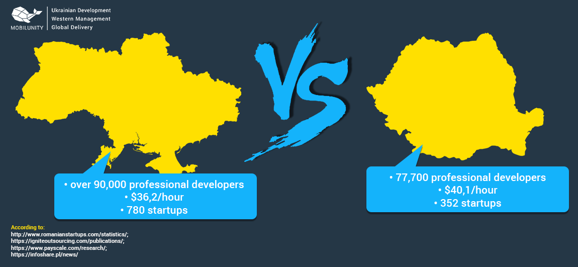 why ukrainian developers are better than romanian developers for hire