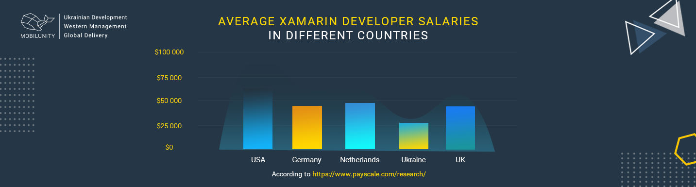xamarin developer salary overview