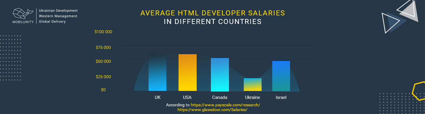 average html developer salary worldwide