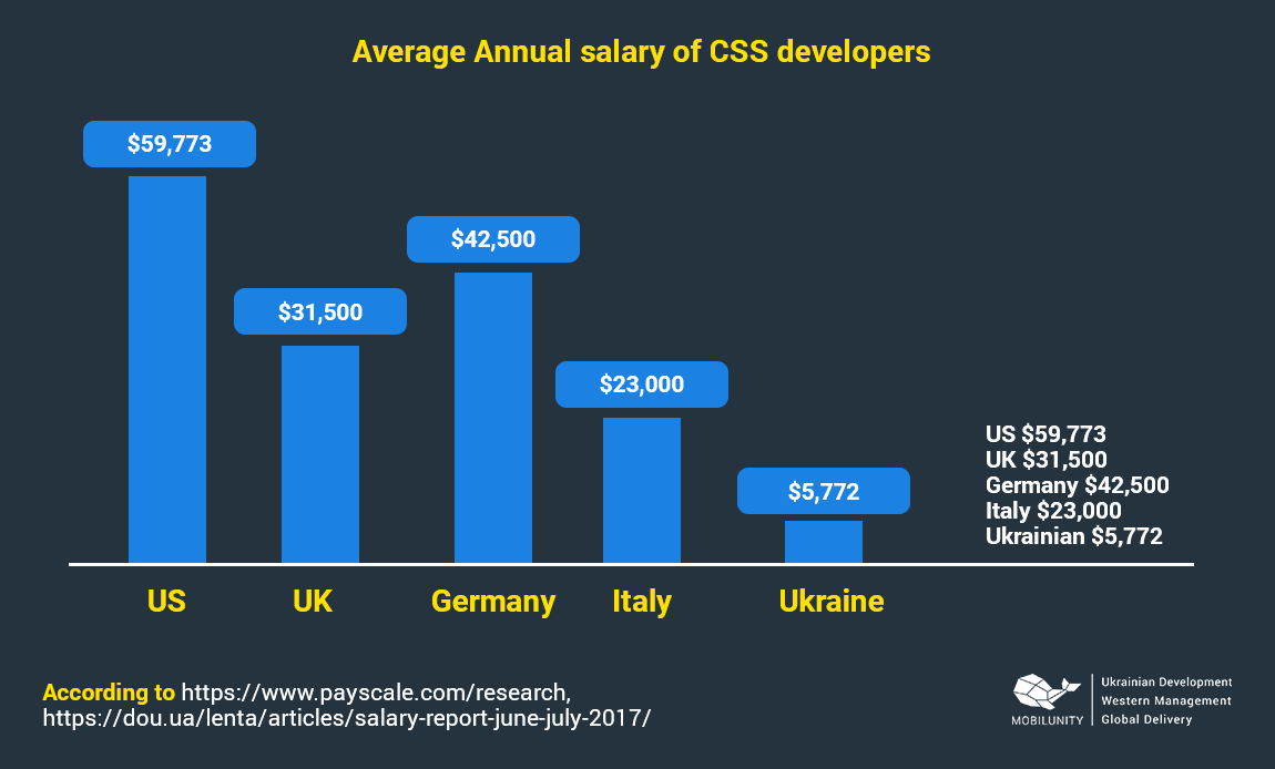 html css developer salary