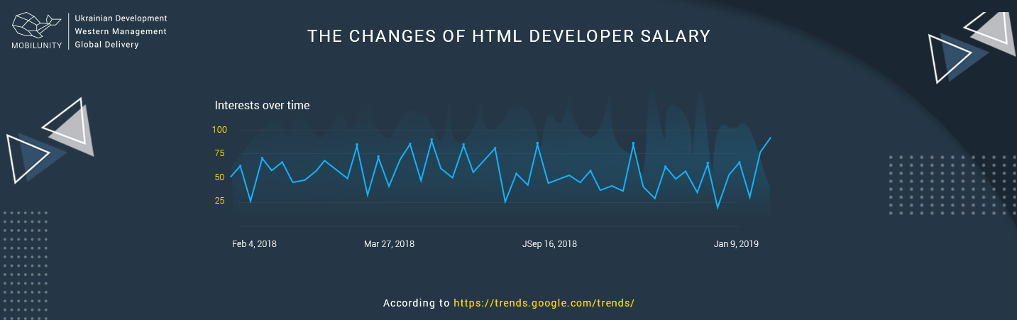 html developer salary chart of changes