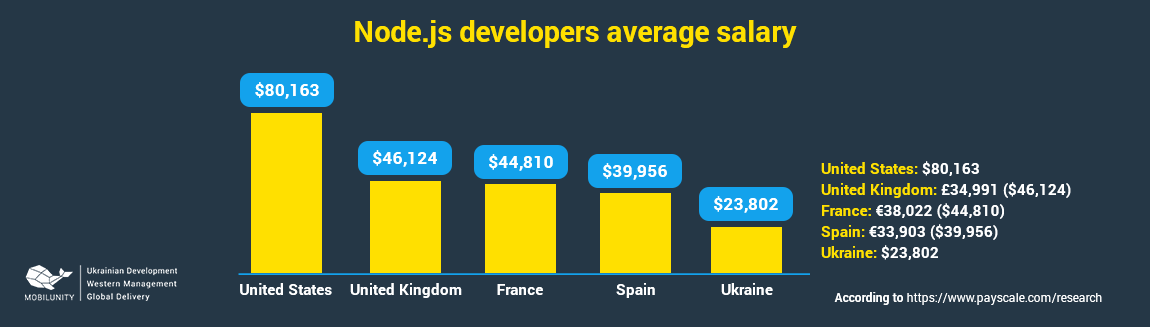 nodejs developer salary