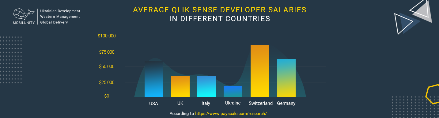 qlik sense developer salary