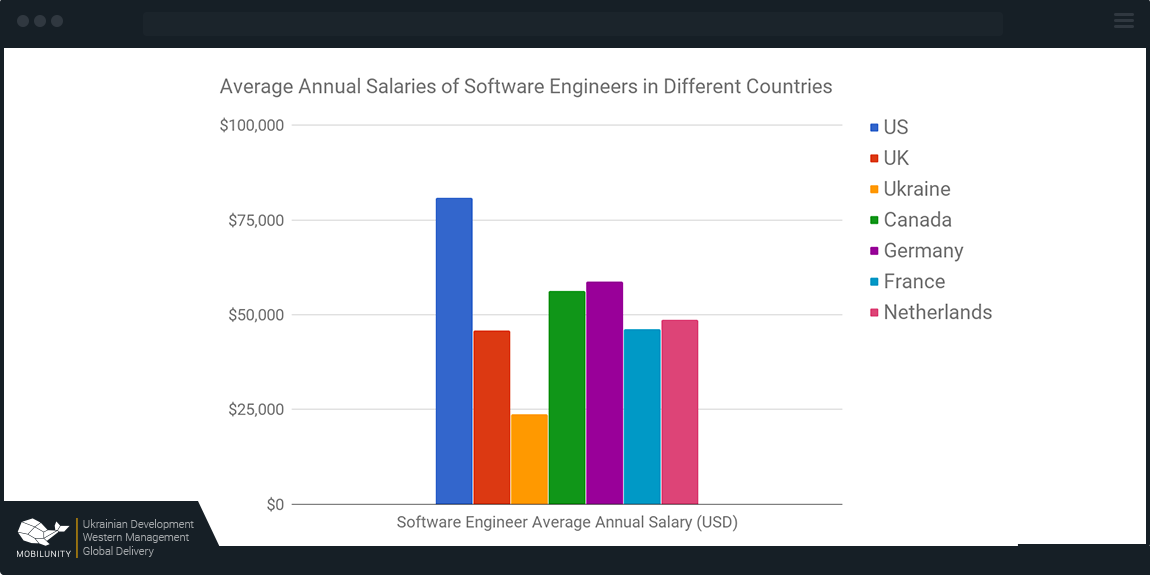 salary of opencv programmers