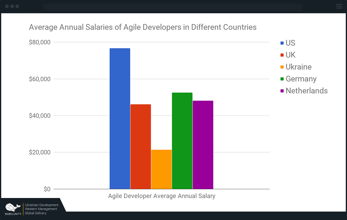 agile developer salary