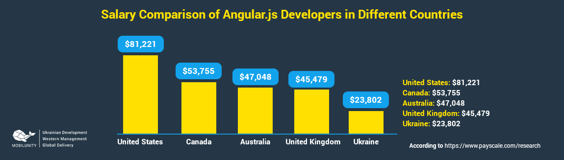 angularjs developer salary in different countries