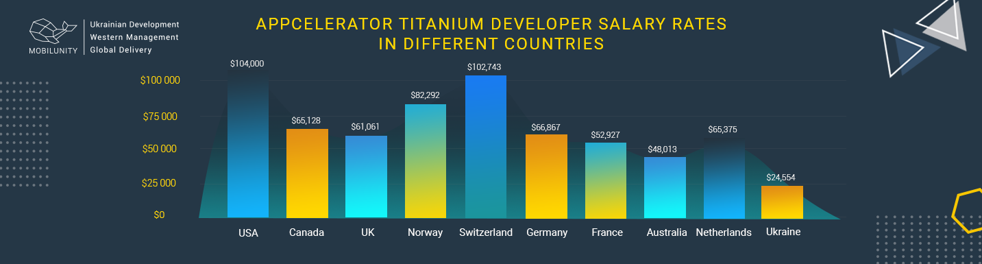 appcelerator titanium developer salary