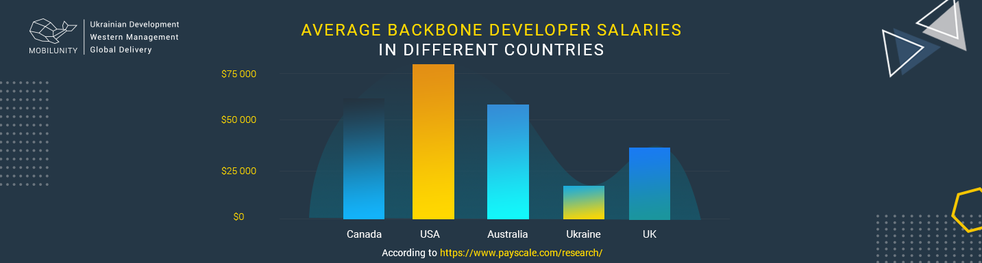 backbone developer salary