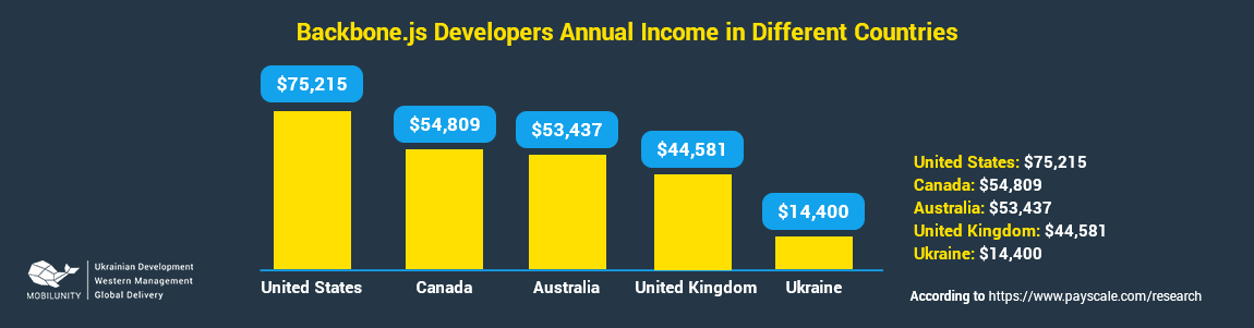 backbonejs developer salary in different countries