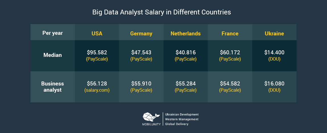 data scientist salary around the world