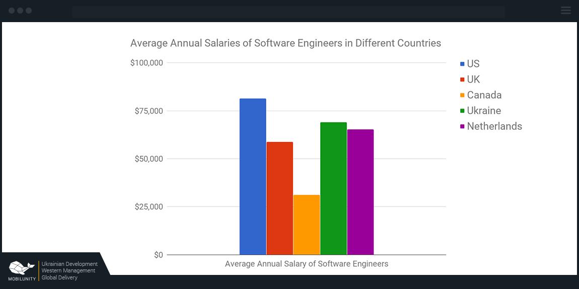 blockchain developers salaries around the world