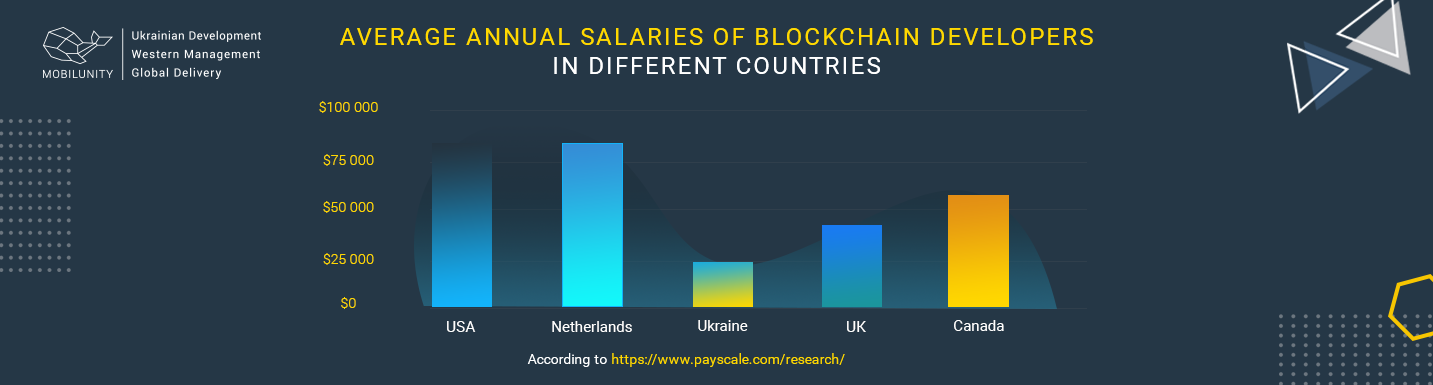 blockchain developers salaries around the world