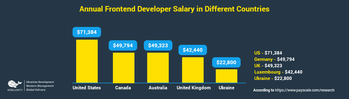 chart of meteor developer salary in different countries