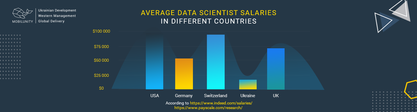 cost to hire data scientist
