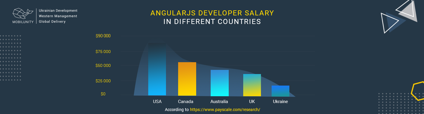 how much does it cost to hire angular developer