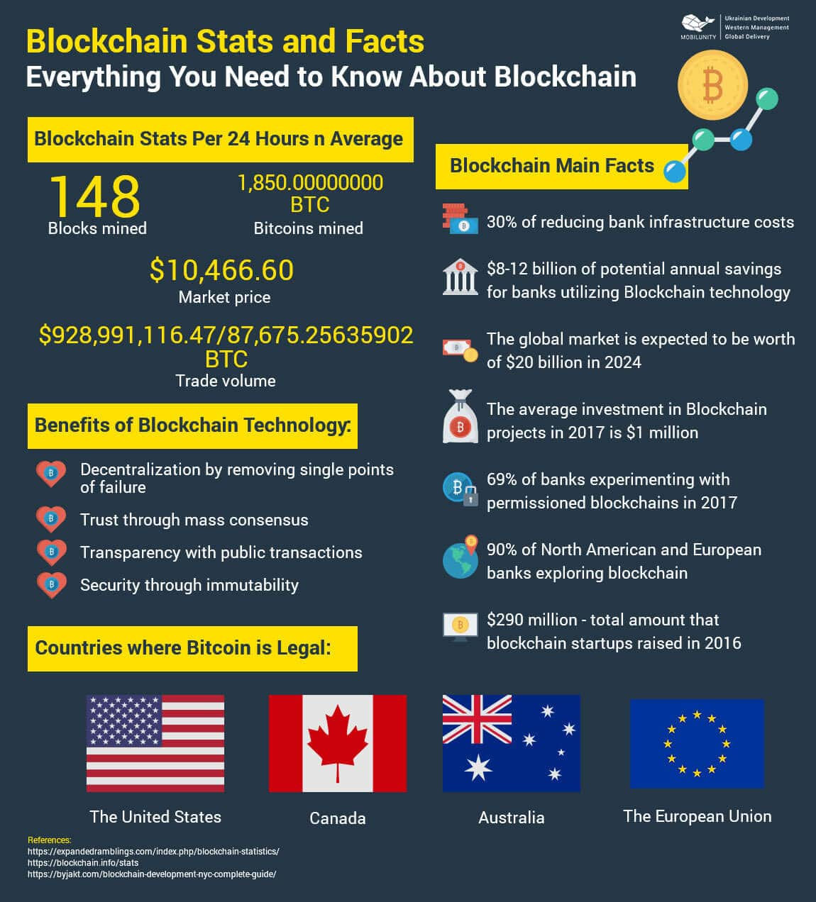 infographics on blockchain programming