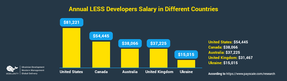 less developer salary in different countries
