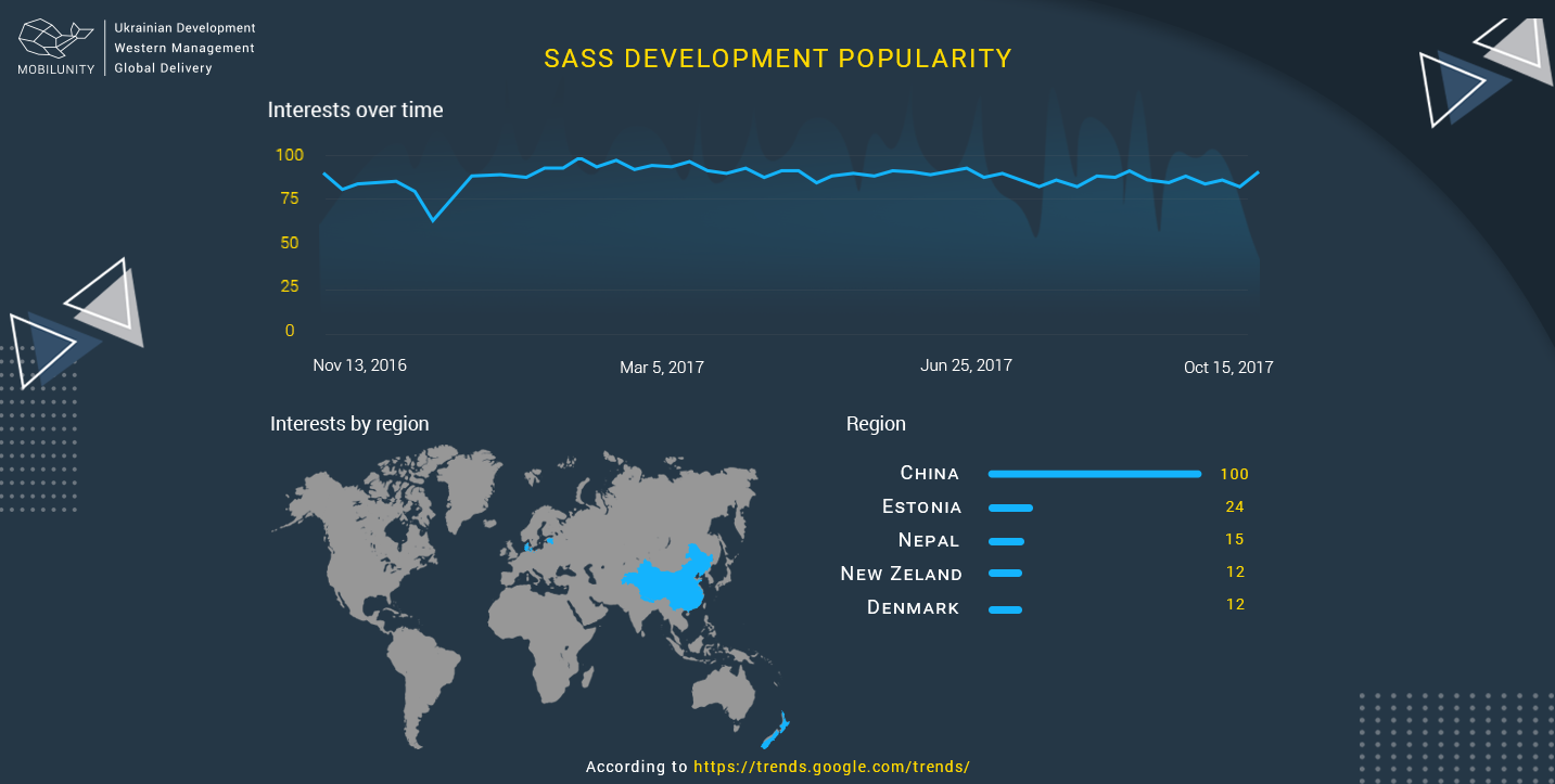 popularity of SASS development around the world