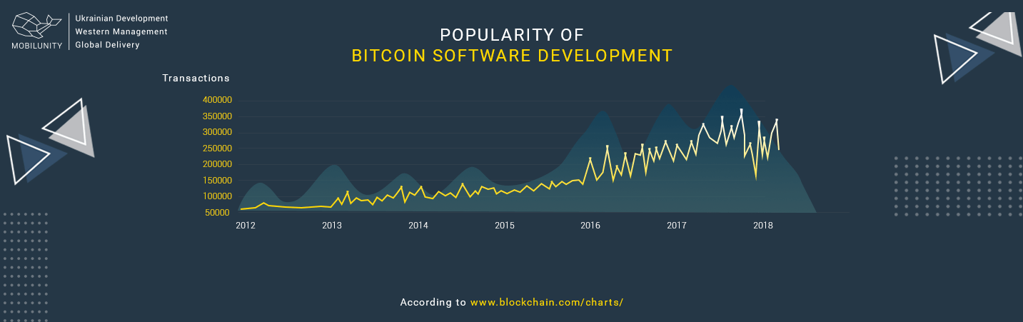 Benefits and Cost of Bitcoin Software Development | Mobilunity