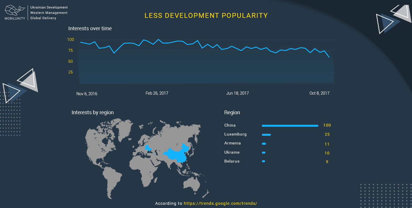 popularity of less development
