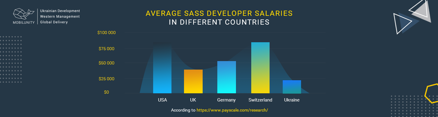 sass developer salary around the world