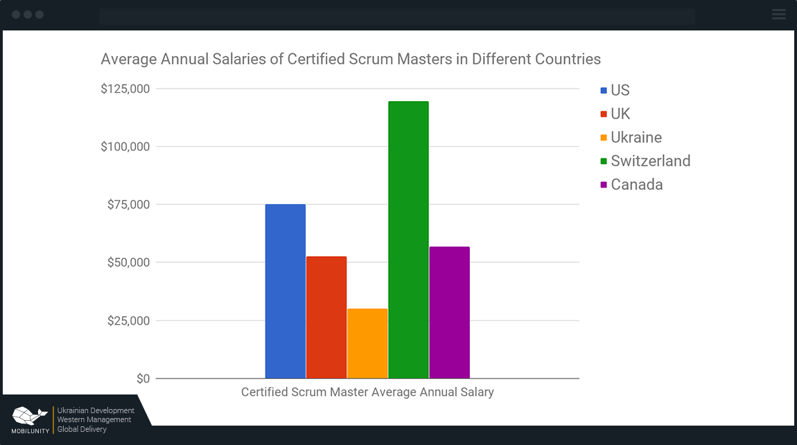 scrum master salary in different countries