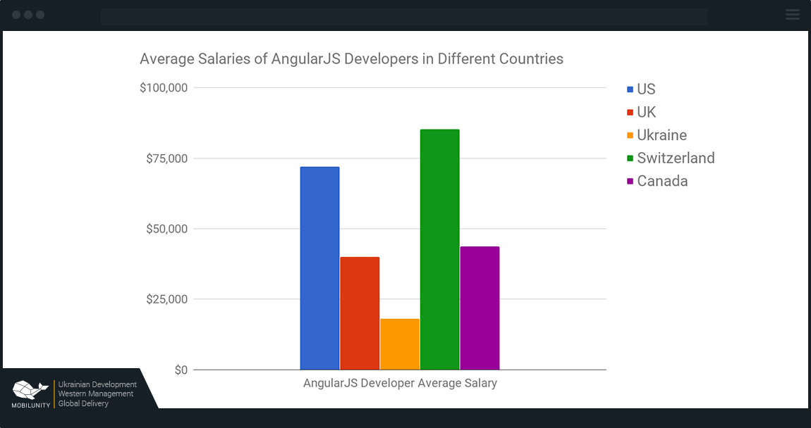Angular developer salary