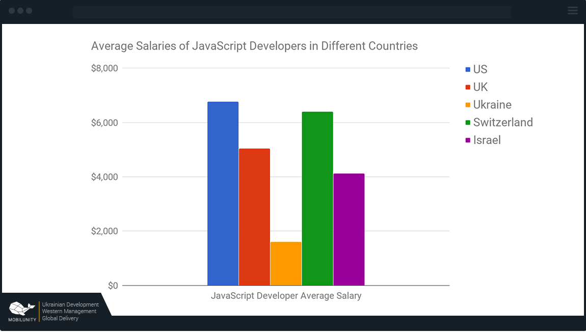 JavaScript developer salary