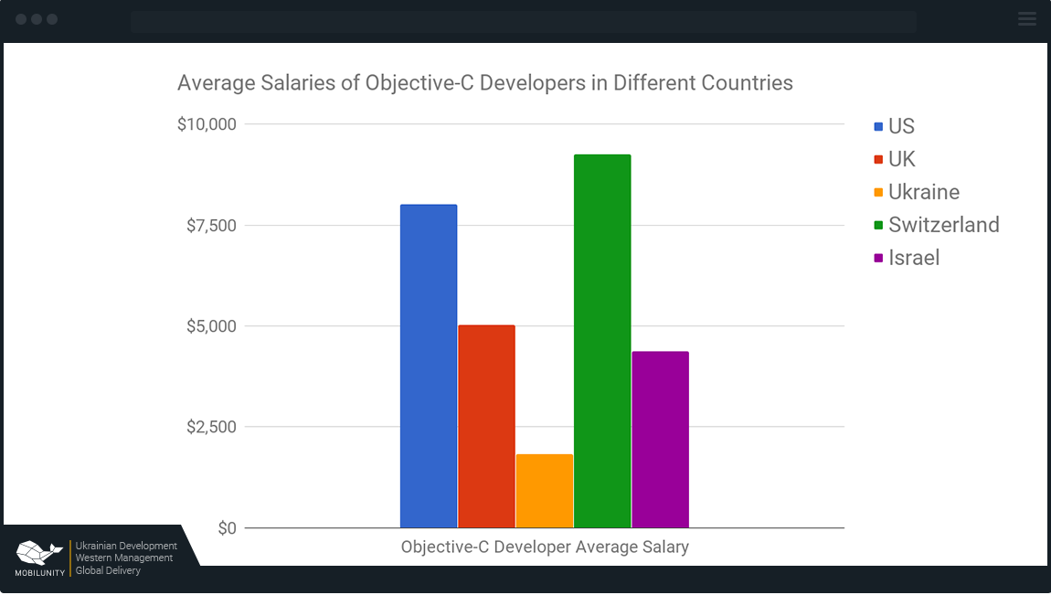 Objective C developer salary