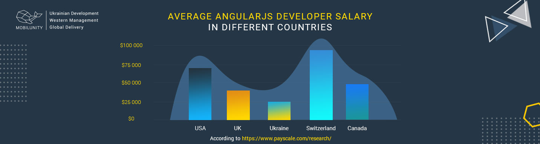 angular developer salary