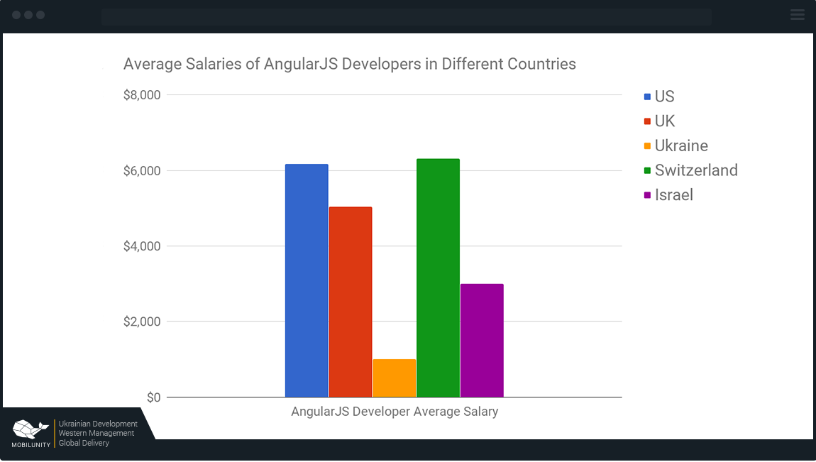 angular js developer salary