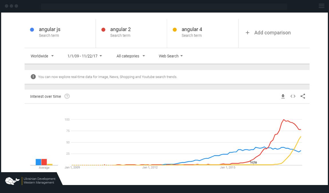 angularjs demand in market