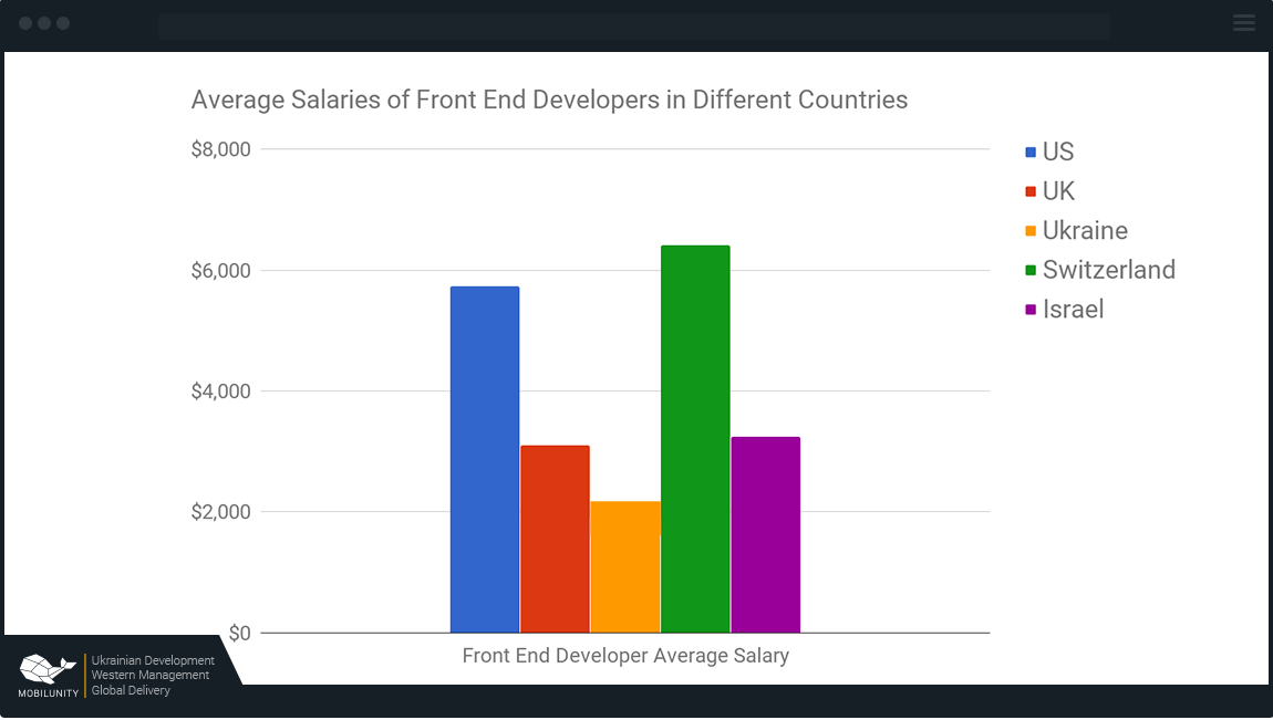 front end developer salary