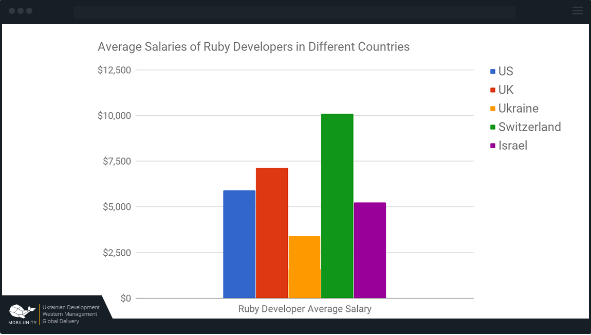 ruby developer salary