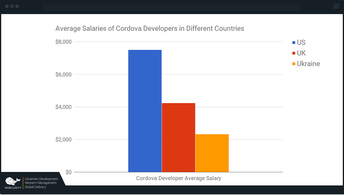cordova developer salary