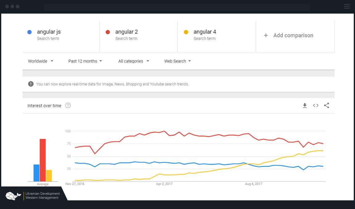 demand for angularjs developers