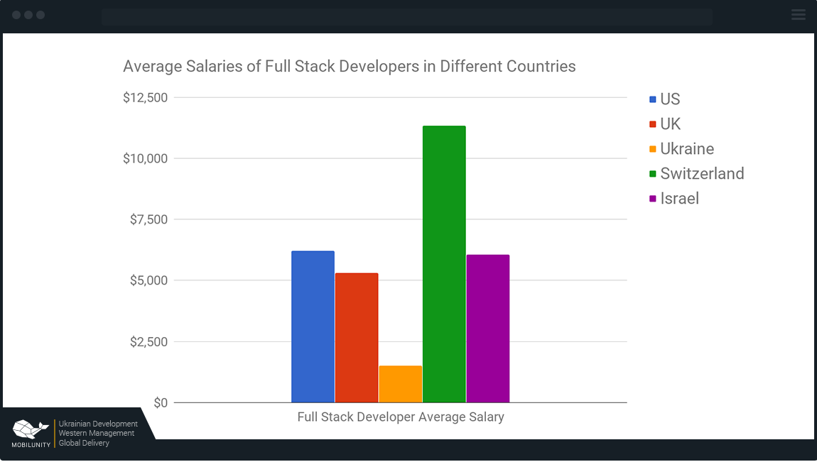 The Changes Of Developers Salary Comparison Within The