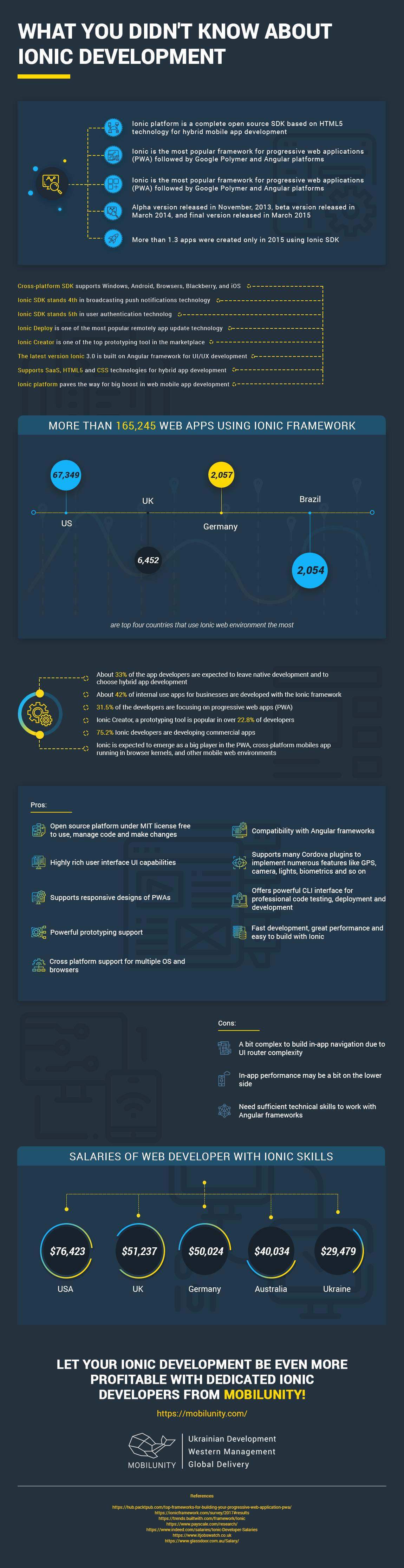 ionic development infographic