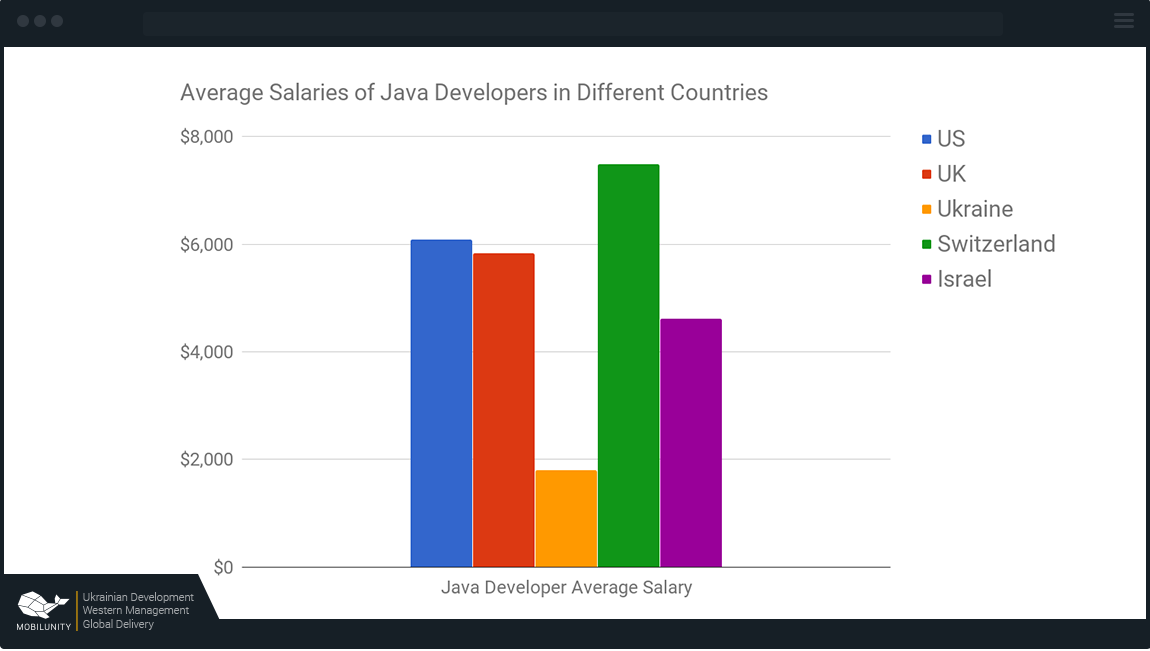 The Changes of Developers Salary: Comparison Within the Latest Years