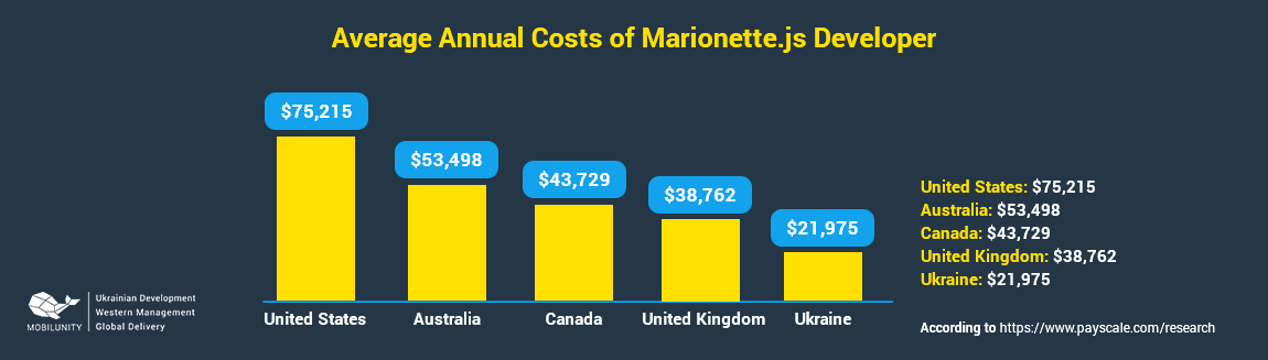marionettejs developer salary in different country