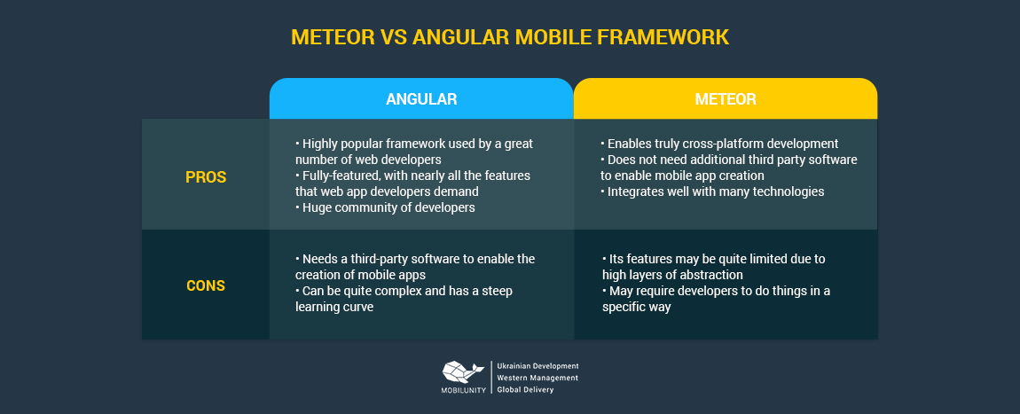 meteor vs angular mobile framework