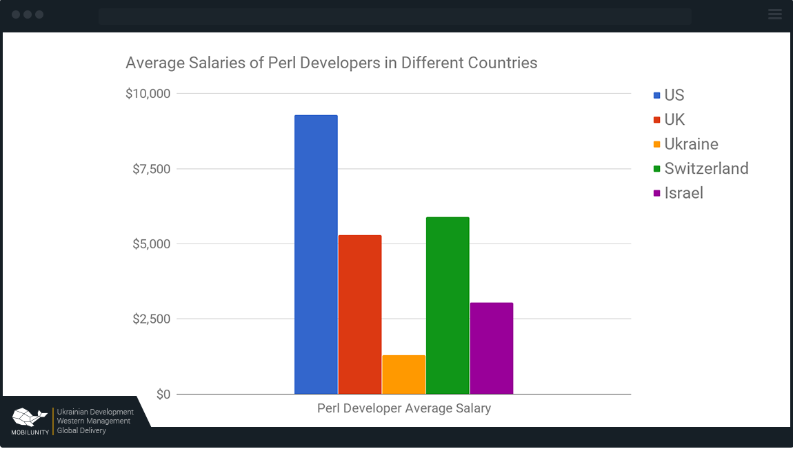perl developer salary