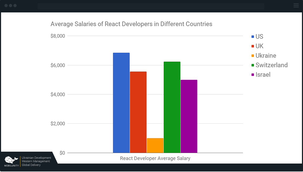 react js developer salary