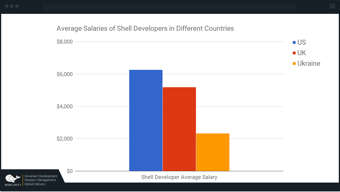 shell developer salary